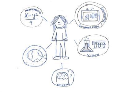 Diagram of how children understand maths